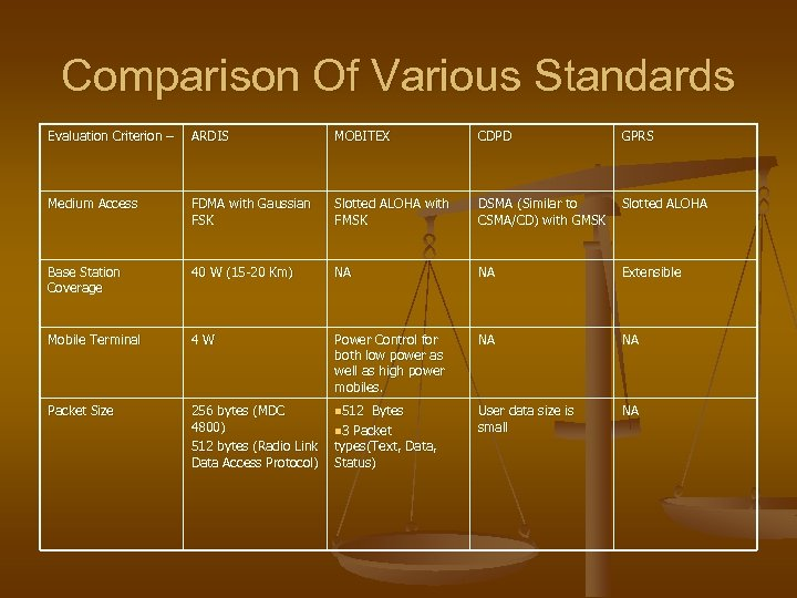 Comparison Of Various Standards Evaluation Criterion – ARDIS MOBITEX CDPD GPRS Medium Access FDMA