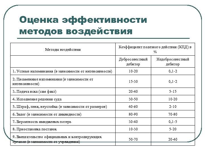 Оценка эффективности методов воздействия Методы воздействия Коэффициент полезного действия (КПД) в % Добросовестный дебитор