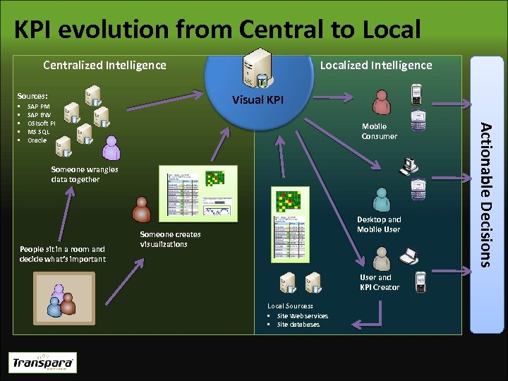 KPI evolution from Central to Local Centralized Intelligence Sources: Visual KPI SAP PM SAP