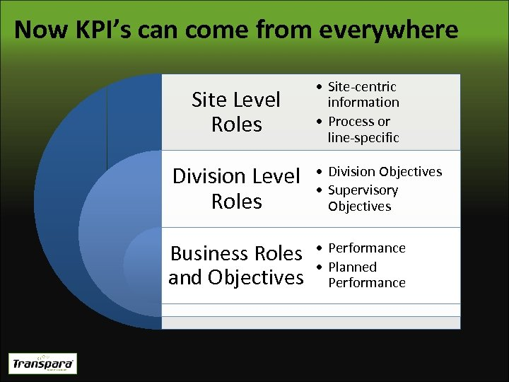Now KPI's can come from everywhere Site Level Roles • Site-centric information • Process