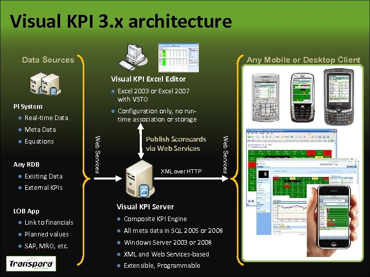Visual KPI 3. x architecture Any Mobile or Desktop Client Data Sources Visual KPI