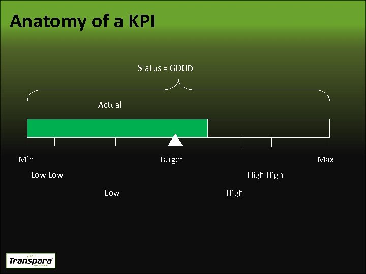 Anatomy of a KPI Status = GOOD Actual Min Target Max Low High