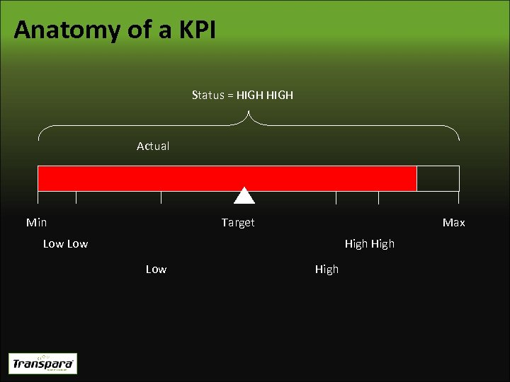 Anatomy of a KPI Status = HIGH Actual Min Target Max Low High