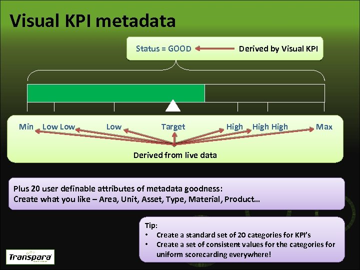 Visual KPI metadata Status = GOOD Min Low Low Target Derived by Visual KPI