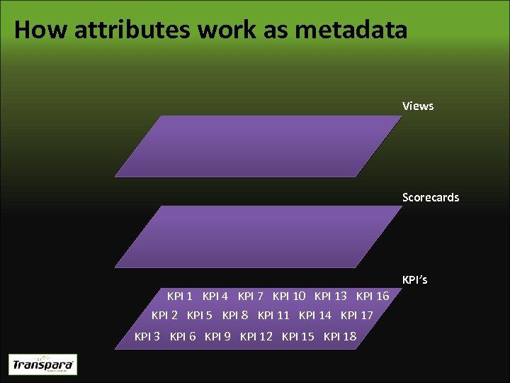 How attributes work as metadata Views Scorecards KPI's KPI 1 KPI 4 KPI 7