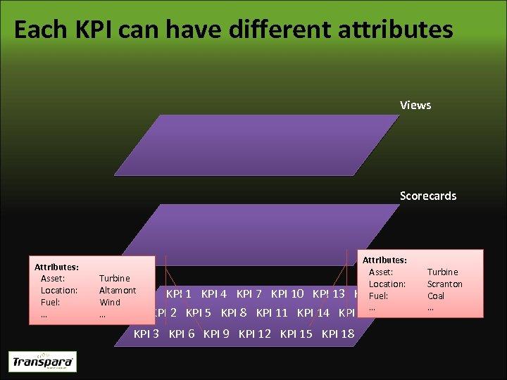 Each KPI can have different attributes Views Scorecards Attributes: Asset: Location: Fuel: … Turbine