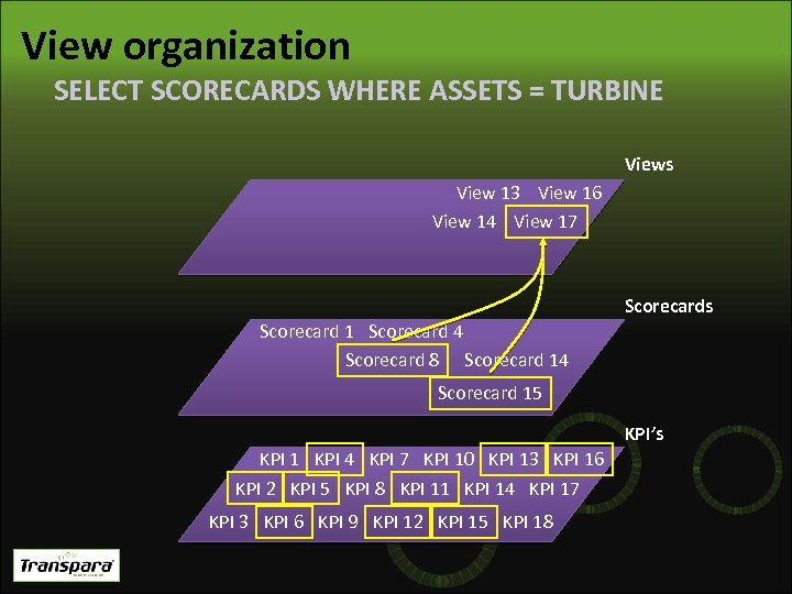 View organization SELECT SCORECARDS WHERE ASSETS = TURBINE Views View 13 View 16 View