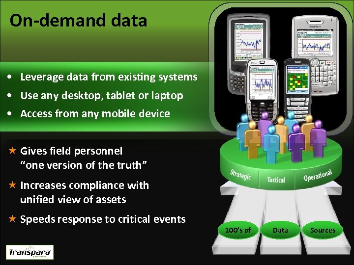 On-demand data • Leverage data from existing systems • Use any desktop, tablet or