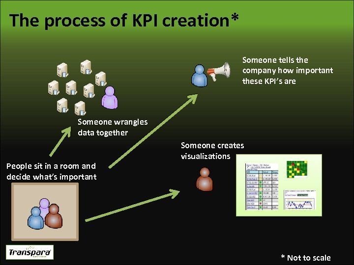 The process of KPI creation* Someone tells the company how important these KPI's are