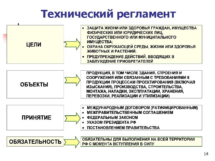 Технический регламент 14