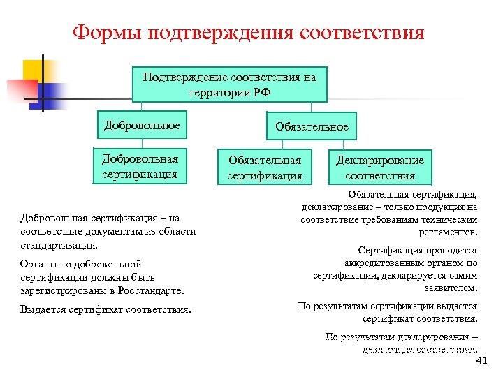 Формы подтверждения соответствия Подтверждение соответствия на территории РФ Добровольное Добровольная сертификация – на соответствие