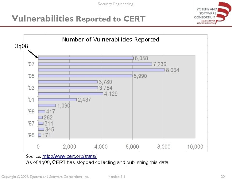 Security Engineering Vulnerabilities Reported to CERT Number of Vulnerabilities Reported 3 q 08 Source: