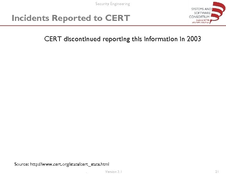 Security Engineering Incidents Reported to CERT discontinued reporting this information in 2003 Source: http: