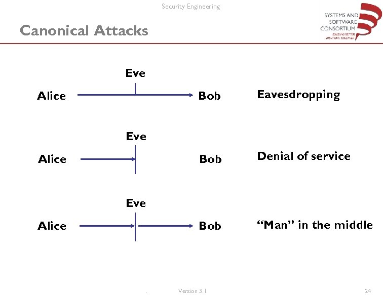 "Security Engineering Canonical Attacks Eve Bob Eavesdropping Bob Alice Denial of service Bob ""Man"""