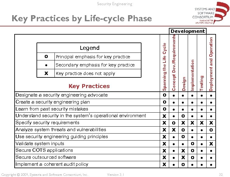 Security Engineering Key Practices by Life-cycle Phase X Key practice does not apply Key