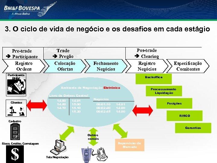 3. O ciclo de vida de negócio e os desafios em cada estágio Pre-trade