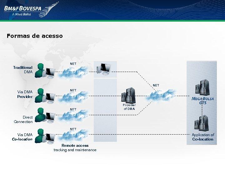 Formas de acesso NET Traditional DMA NET Via DMA Provider NET Provider of DMA