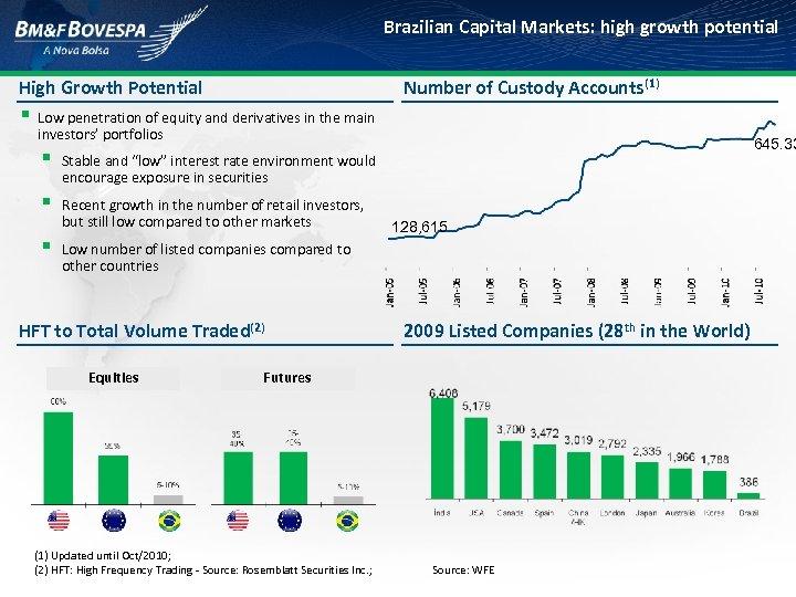 Brazilian Capital Markets: high growth potential High Growth Potential Number of Custody Accounts(1) §