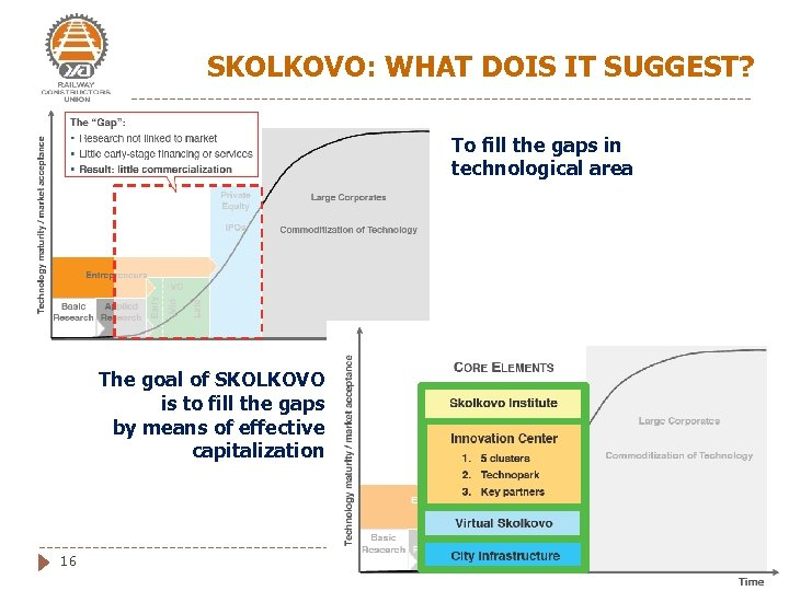 SKOLKOVO: WHAT DOIS IT SUGGEST? To fill the gaps in technological area The goal