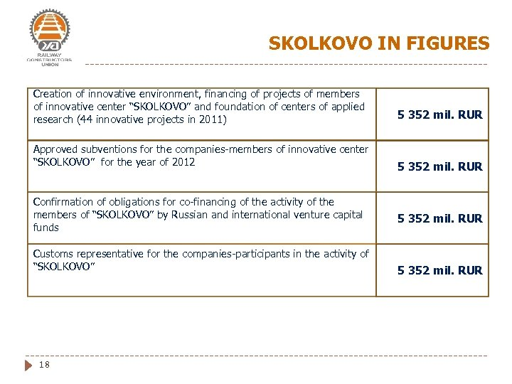 SKOLKOVO IN FIGURES Creation of innovative environment, financing of projects of members of innovative