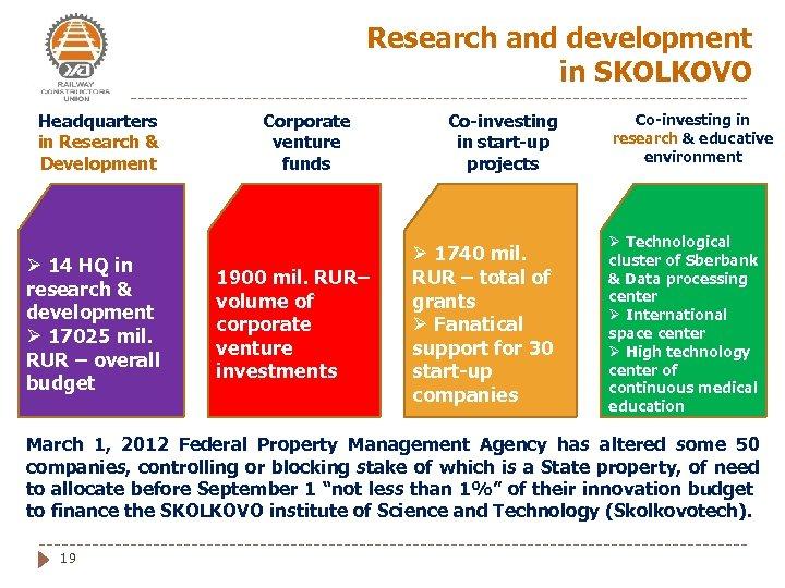 Research and development in SKOLKOVO Headquarters in Research & Development Ø 14 HQ in