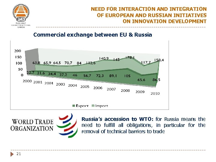 NEED FOR INTERACTION AND INTEGRATION OF EUROPEAN AND RUSSIAN INITIATIVES ON INNOVATION DEVELOPMENT Commercial