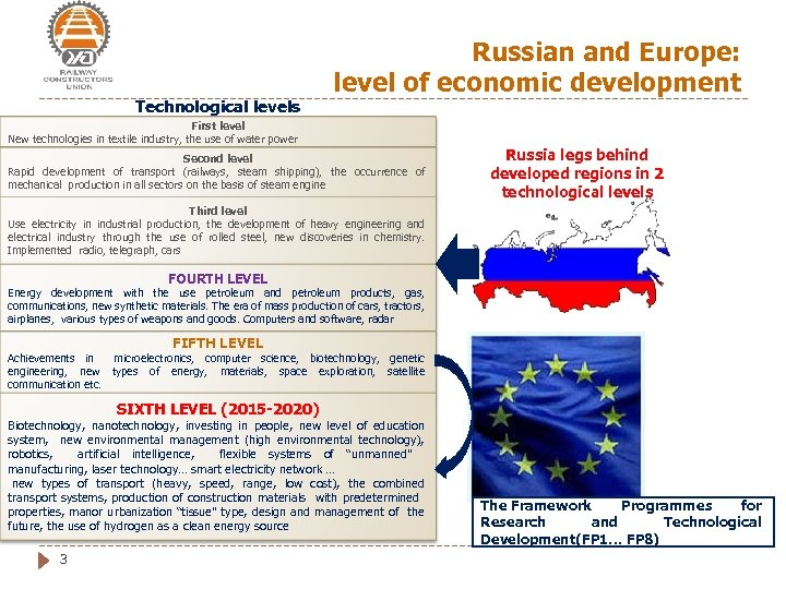 Technological levels Russian and Europe: level of economic development First level New technologies in