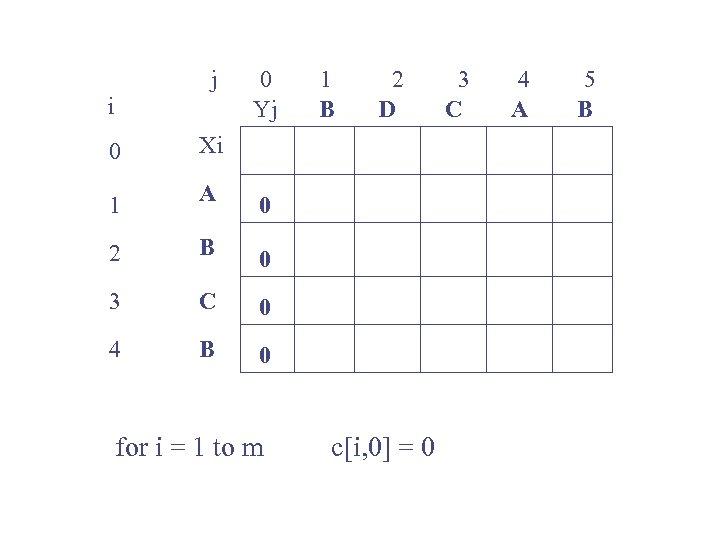 j i 0 Yj 0 A 0 2 B 0 3 C 0 4