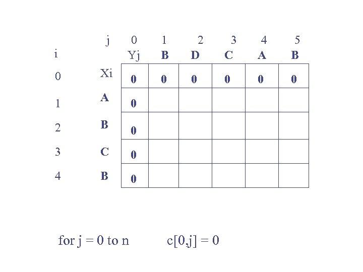 j 0 Yj 1 B 2 D 3 C 4 A 5 B 0