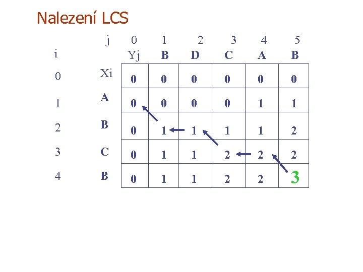 Nalezení LCS j 0 Yj 1 B 2 D 3 C 4 A 5