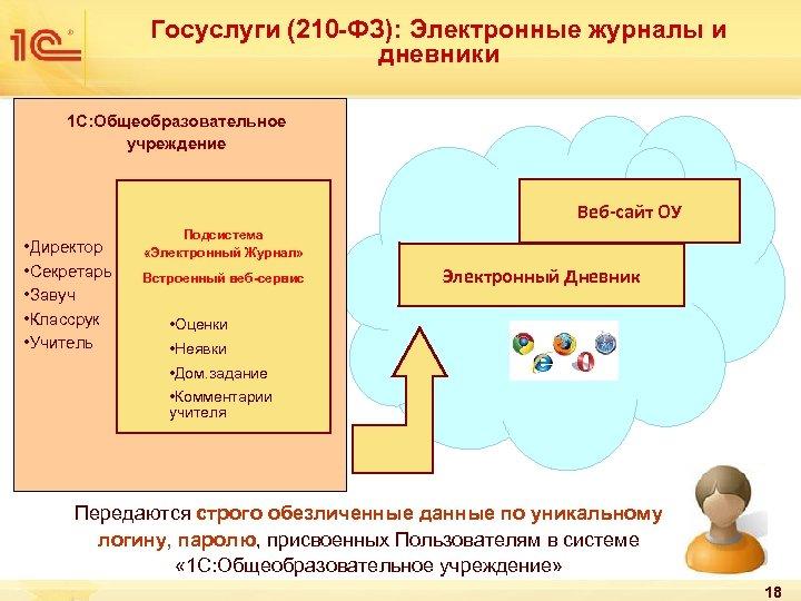 Госуслуги (210 -ФЗ): Электронные журналы и дневники 1 С: Общеобразовательное учреждение Веб-сайт ОУ •