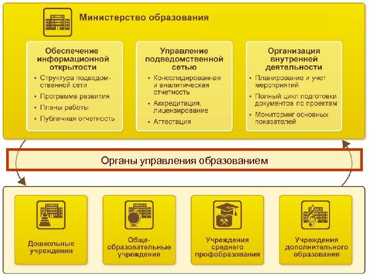 Органы управления образованием