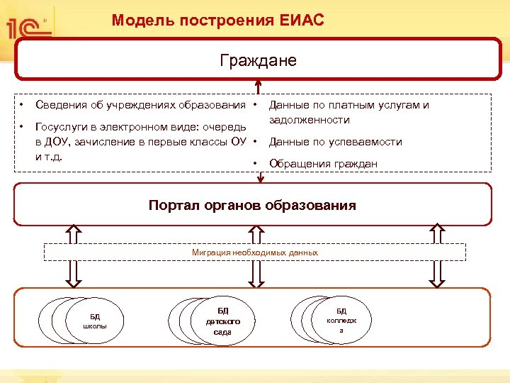 Модель построения ЕИАС Граждане • Сведения об учреждениях образования • • Госуслуги в электронном