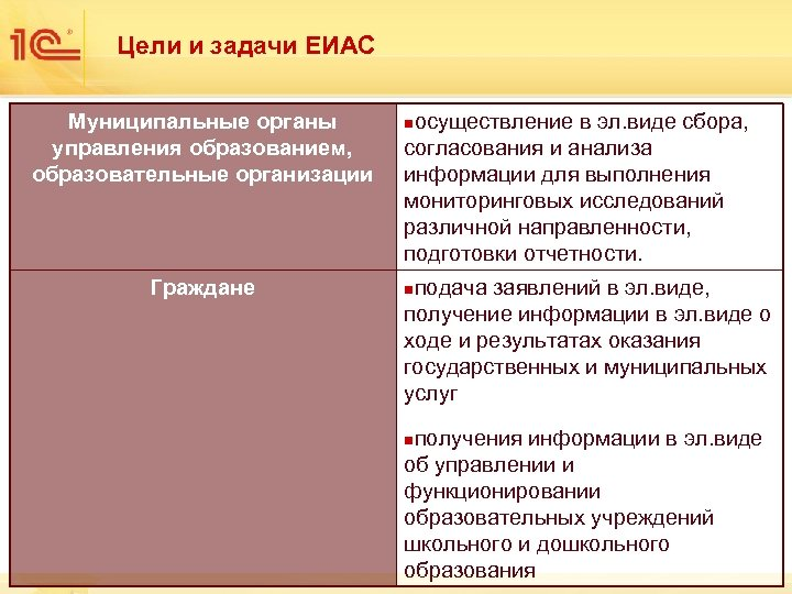 Цели и задачи ЕИАС Муниципальные органы управления образованием, образовательные организации Граждане осуществление в эл.