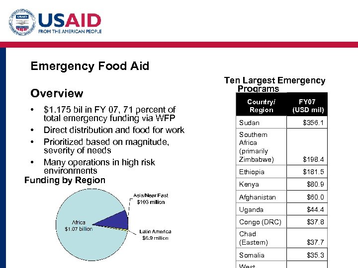Emergency Food Aid Overview • $1. 175 bil in FY 07, 71 percent of