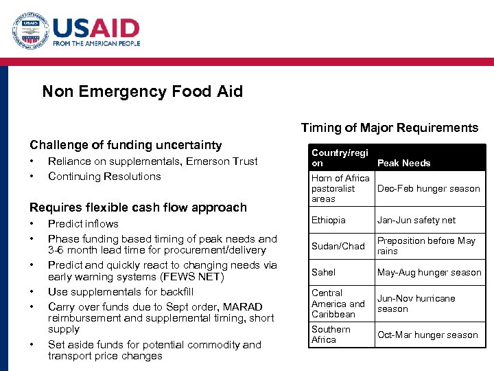 Non Emergency Food Aid Timing of Major Requirements Challenge of funding uncertainty • •