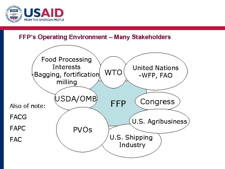 FFP's Operating Environment – Many Stakeholders Food Processing Interests -Bagging, fortification, milling Also of