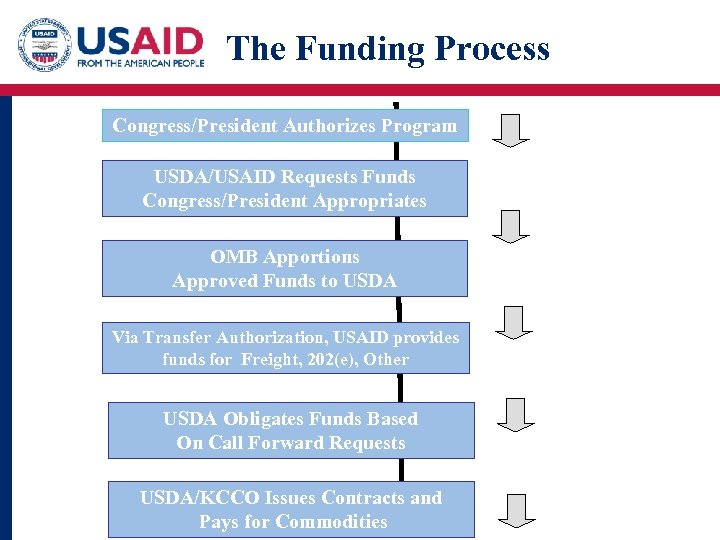 The Funding Process Congress/President Authorizes Program USDA/USAID Requests Funds Congress/President Appropriates OMB Apportions Approved