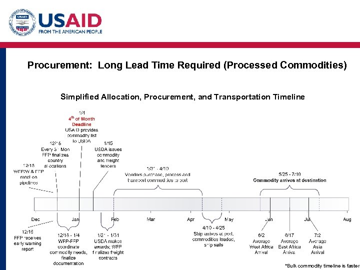 Procurement: Long Lead Time Required (Processed Commodities) Simplified Allocation, Procurement, and Transportation Timeline *Bulk