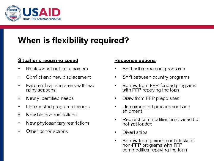 When is flexibility required? Situations requiring speed Response options • Rapid-onset natural disasters •