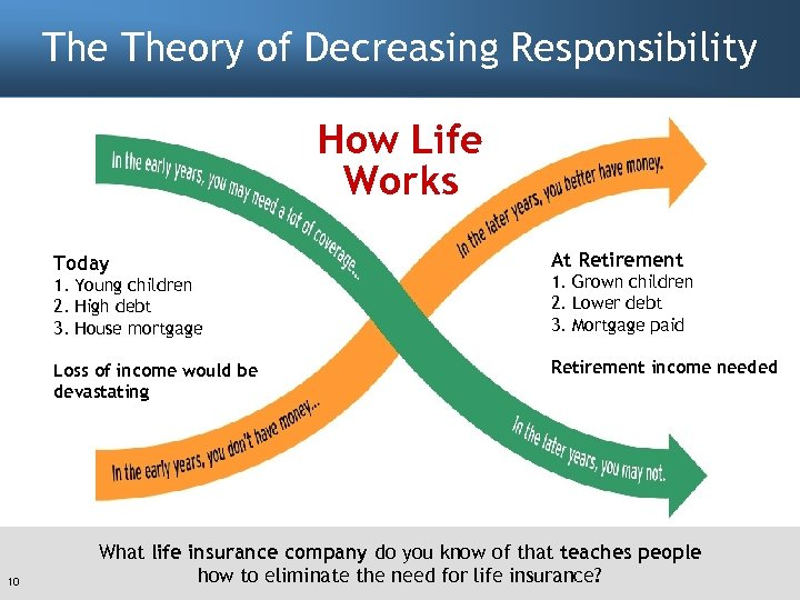 The Theory of Decreasing Responsibility How Life Works Today At Retirement 1. Young children