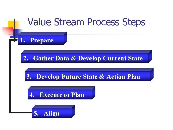 Value Stream Process Steps 1. Prepare 2. Gather Data & Develop Current State 3.