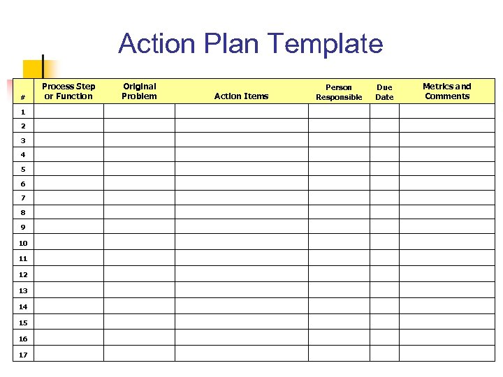 Action Plan Template Process Step or Function # Original Problem Action Items Person Responsible