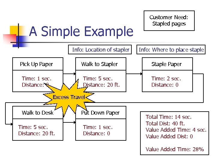 A Simple Example Info: Location of stapler Pick Up Paper Time: 1 sec. Distance: