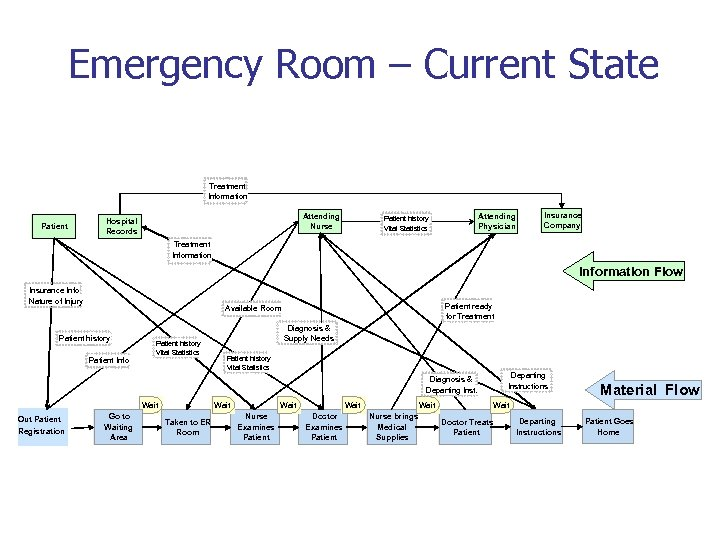 Emergency Room – Current State Treatment Information Patient Attending Nurse Hospital Records Attending Physician