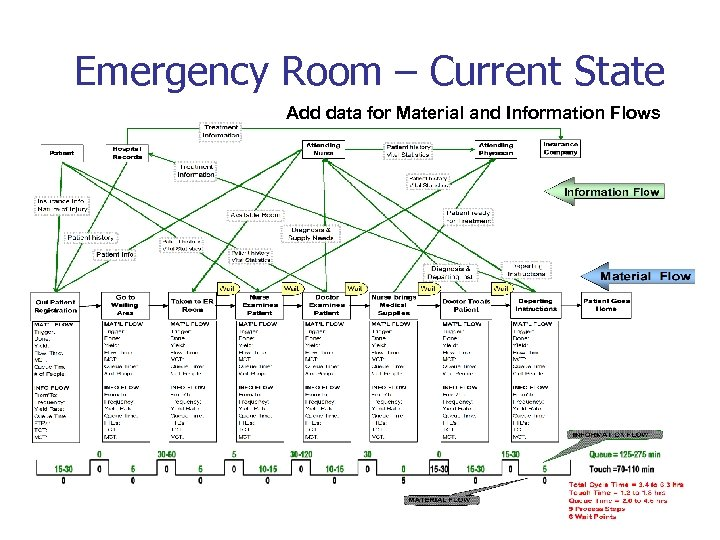 Emergency Room – Current State Add data for Material and Information Flows