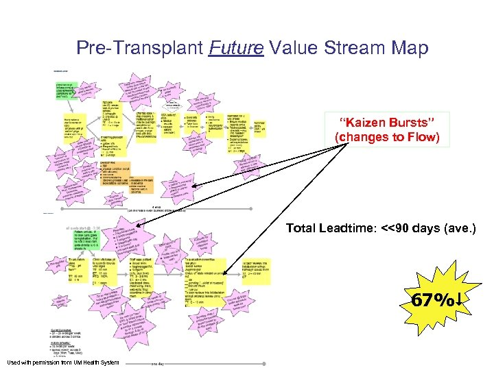 """Pre-Transplant Future Value Stream Map """"Kaizen Bursts"""" (changes to Flow) Total Leadtime: <<90 days"""