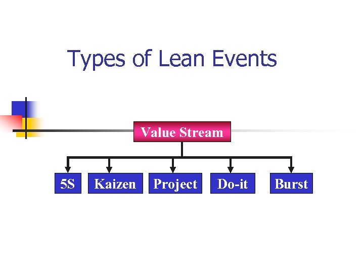 Types of Lean Events Value Stream 5 S Kaizen Project Do-it Burst