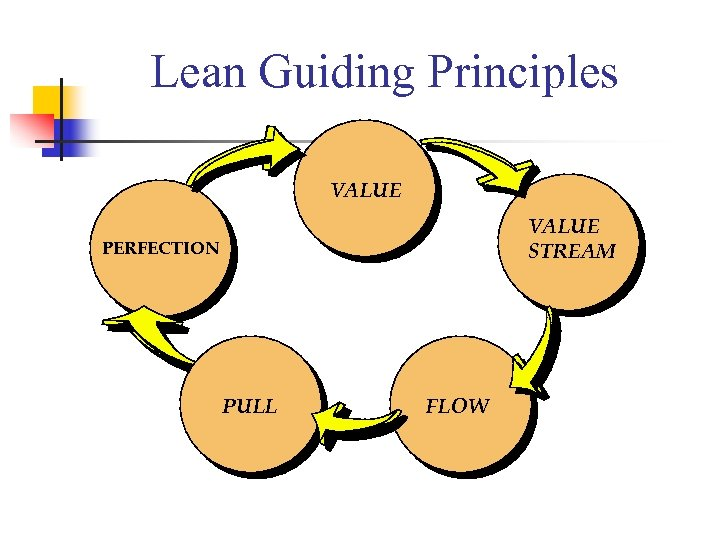 Lean Guiding Principles VALUE STREAM PERFECTION PULL FLOW