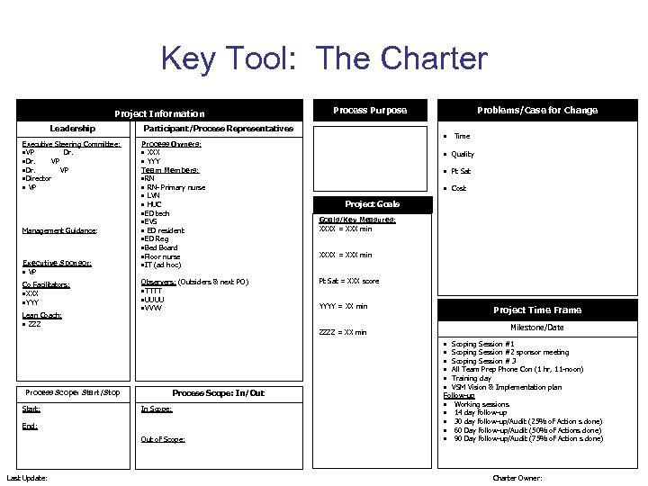 Key Tool: The Charter Project Information Leadership Executive Steering Committee: • VP Dr. •